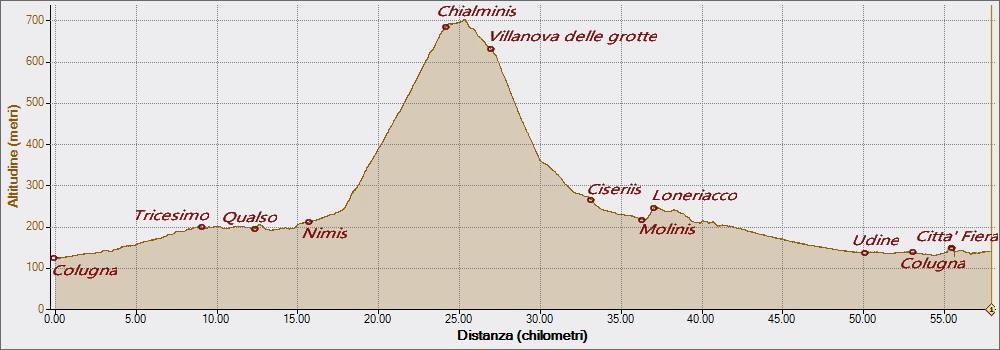 Chialminis 22-03-2016, Altitudine - Distanza