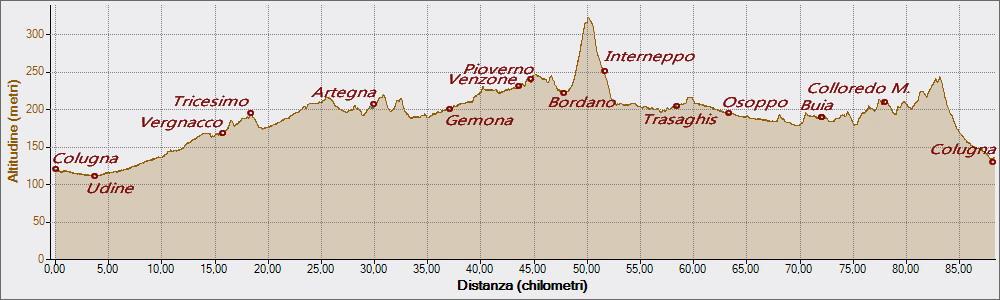 Interneppo 18-03-2016, Altitudine - Distanza
