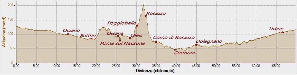 Poggiobello 13-03-2016, Altitudine - Distanza