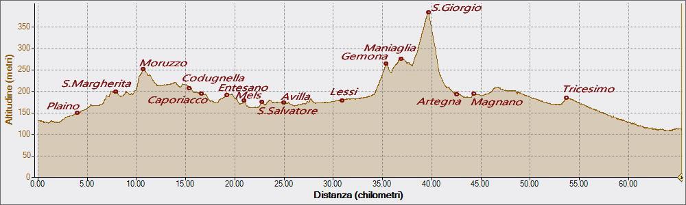 San Giorgio di Montenars 16-03-2016, Altitudine - Distanza