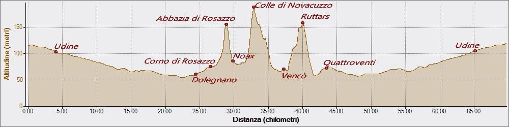 Abbazia Rosazzo Ruttars 25-04-2016, Altitudine - Distanza