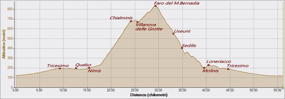 Bernadia 20-04-2016, Altitudine - Distanza