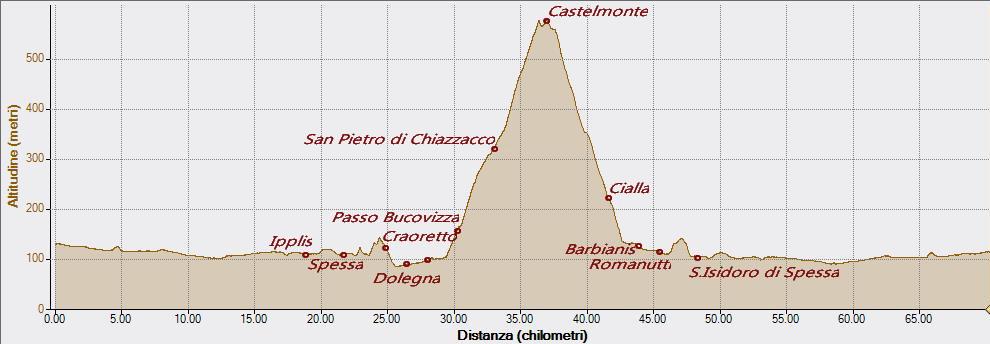 Castelmonte da Bucovizza10-04-2016, Altitudine - Distanza