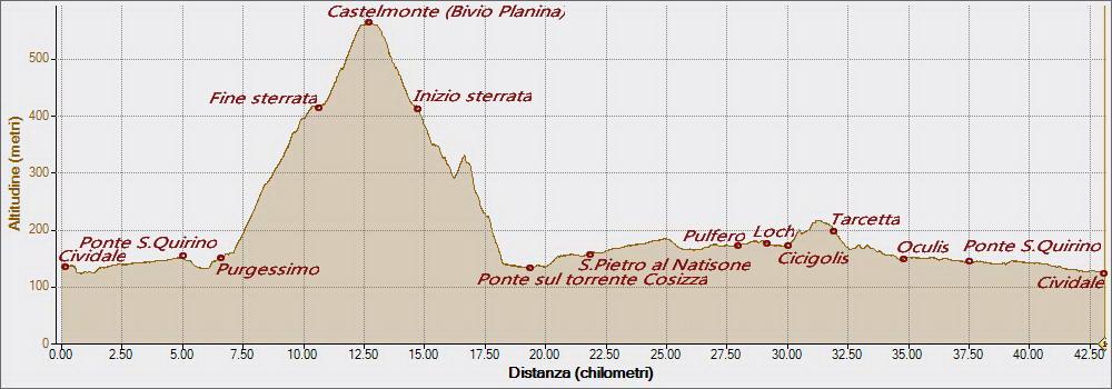 Castelmonte da Purgessimo17-04-2016, Altitudine - Distanza