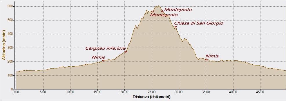 Monteprato da Cergneu15-04-2016, Altitudine - Distanza