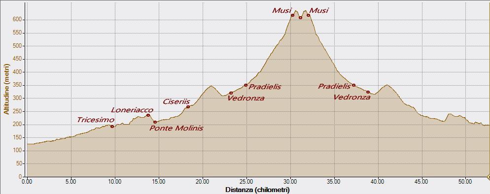 Musi 07-04-2016, Altitudine - Distanza