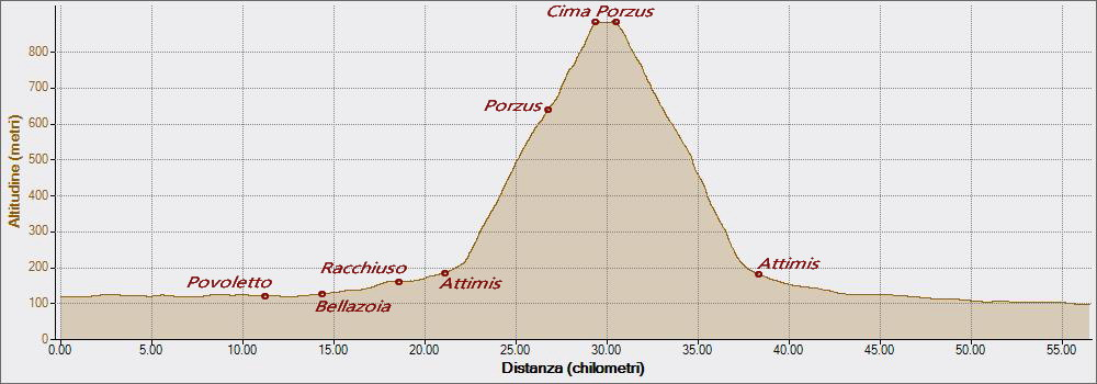 Porzus 01-04-2016, Altitudine - Distanza