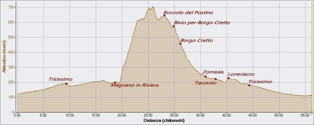 Roccolo-da-Magnano-19-04-2016, Altitudine - Distanza