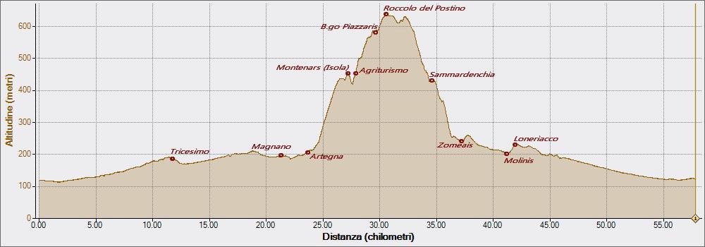 Borgo Piazzaris 27-05-2016, Altitudine - Distanza