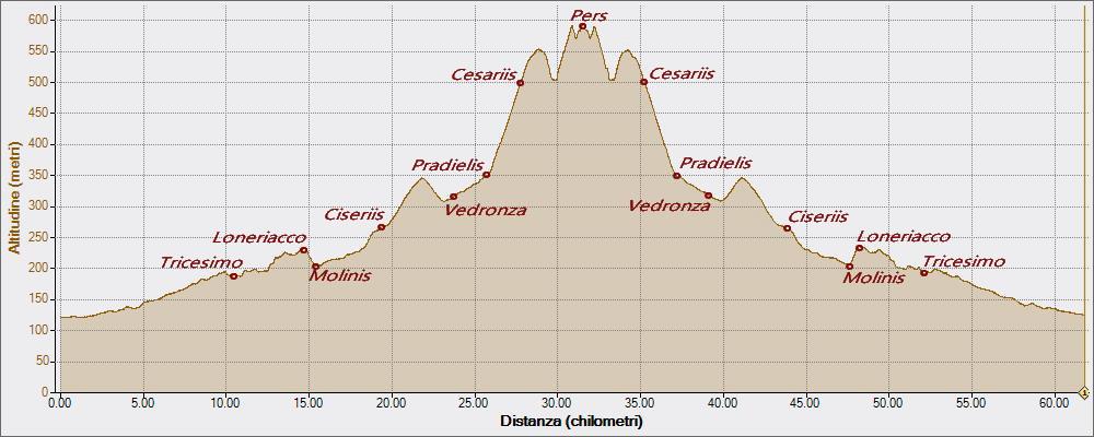 Cesariis Pers 17-05-2016, Altitudine - Distanza