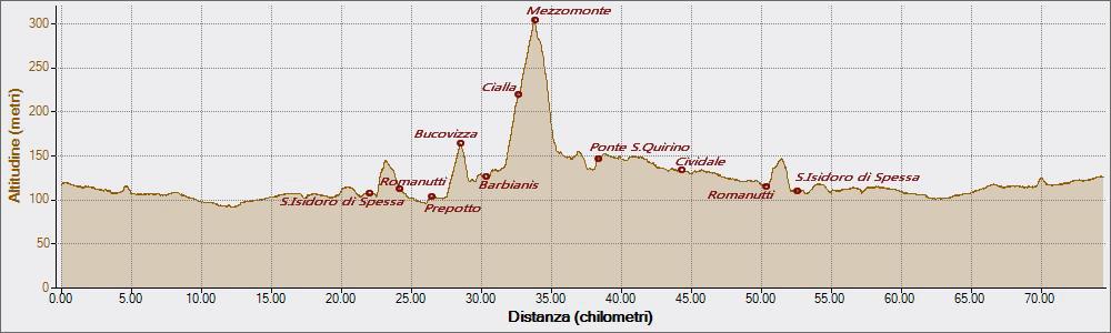 Cialla 22-05-2016, Altitudine - Distanza