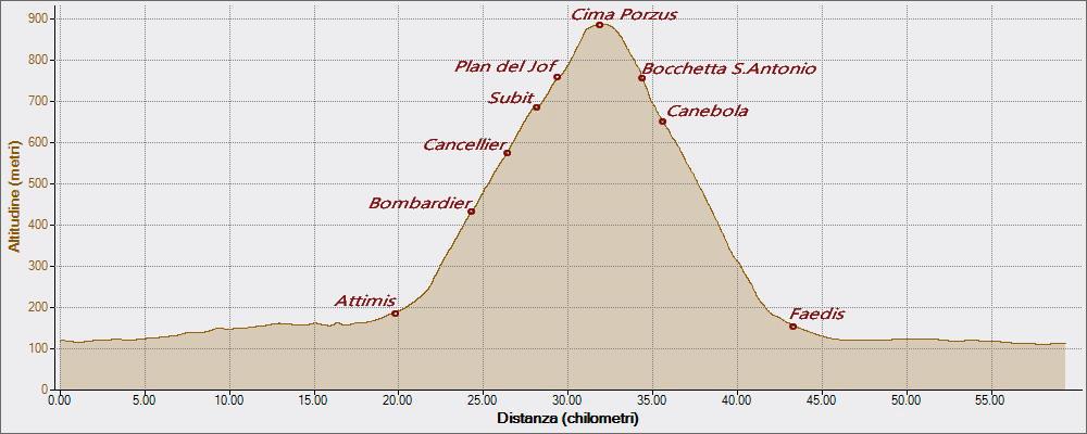 Cima Porzus 04-05-2016, Altitudine - Distanza