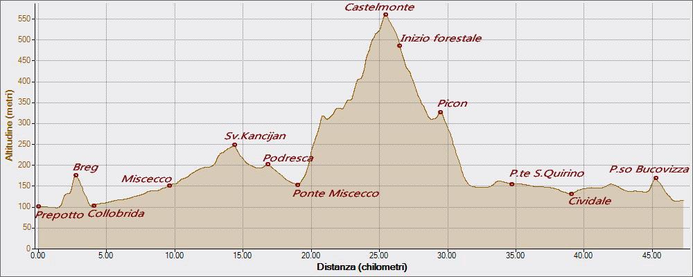 Iudrio Castelmonte 03-05-2016, Altitudine - Distanza