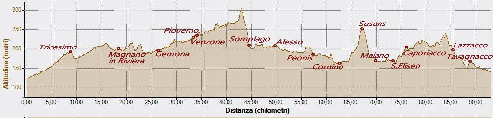 Cavazzo12-06-2016, Altitudine - Distanza