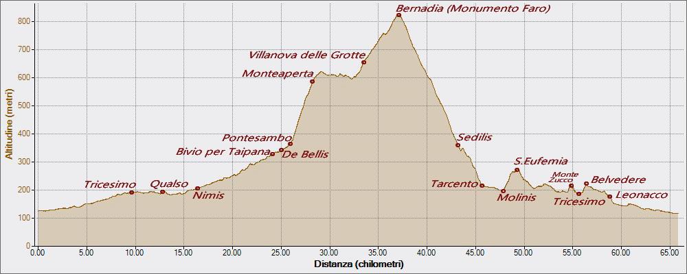 Monteaperta 14-06-2016, Altitudine - Distanza