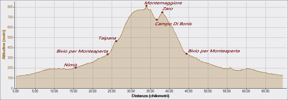 Montemaggiore 19-06-2016, Altitudine - Distanza