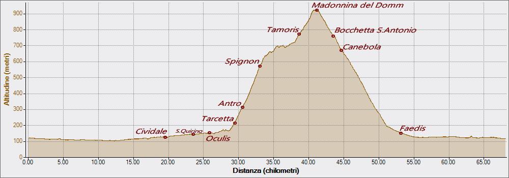 Spignon 05-06-2016, Altitudine - Distanza