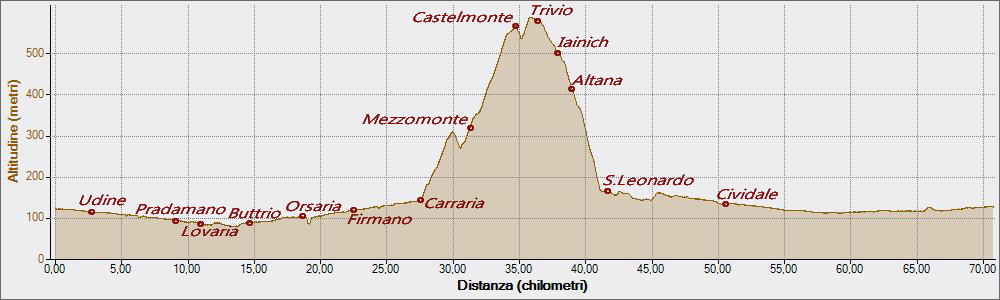 Castelmonte 29-07-2016, Altitudine - Distanza