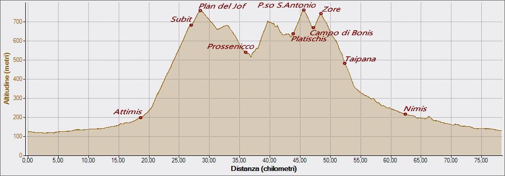 Chialminis 20-07-2016, Altitudine - Distanza