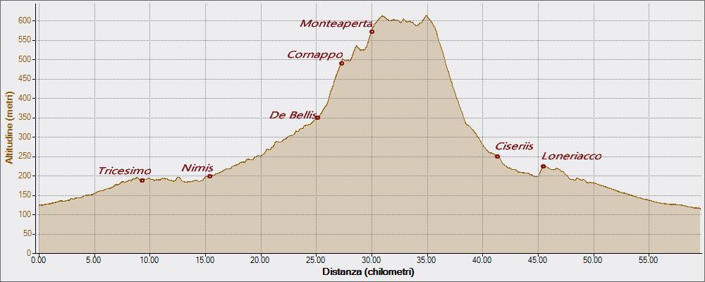 Cornappo Monteaperta 06-07-2016, Altitudine - Distanza