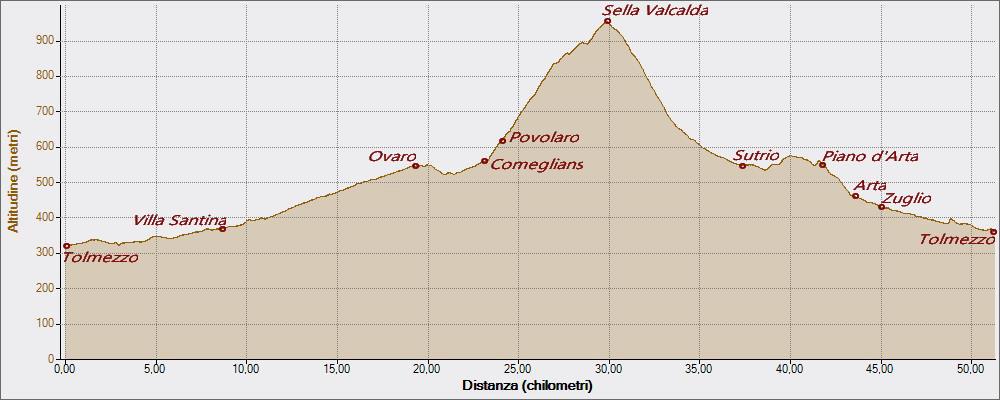 Le mie sedute Valcalda 17-07-2016, Altitudine - Distanza