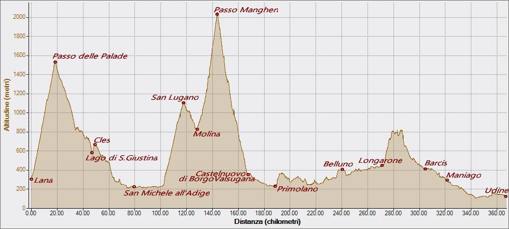 Manghen, Altitudine - Distanza
