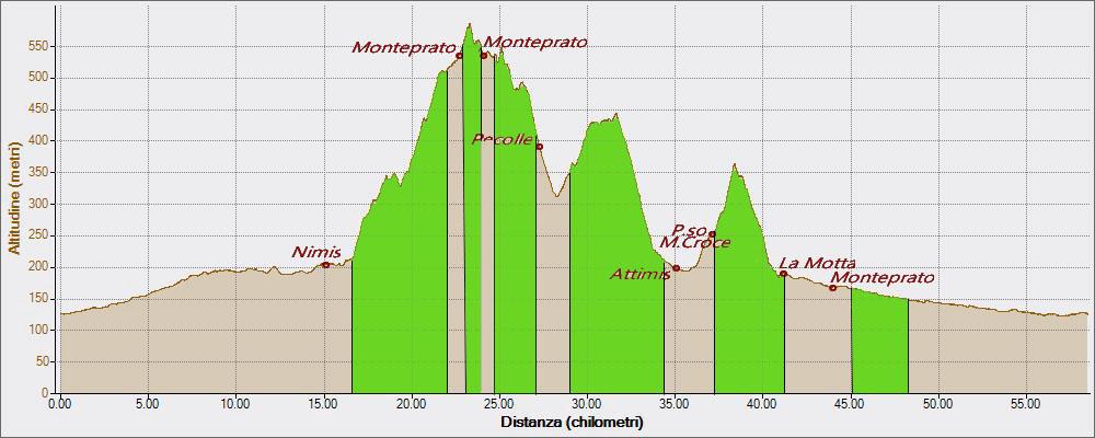 Monteprato Cergneu La Motta 12-07-2016, Altitudine - Distanza