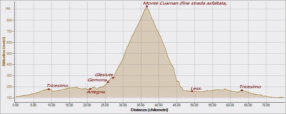 Quarnan 15-07-2016, Altitudine - Distanza