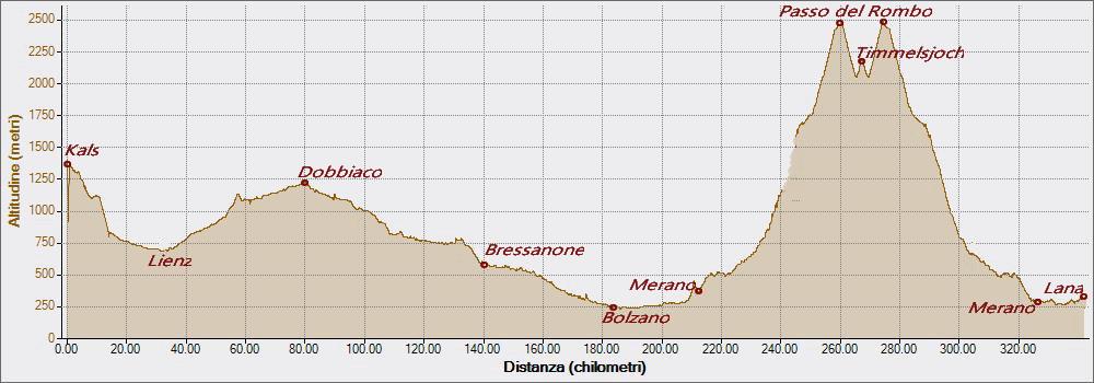 Rombo 30-06-2016, Altitudine - Distanza