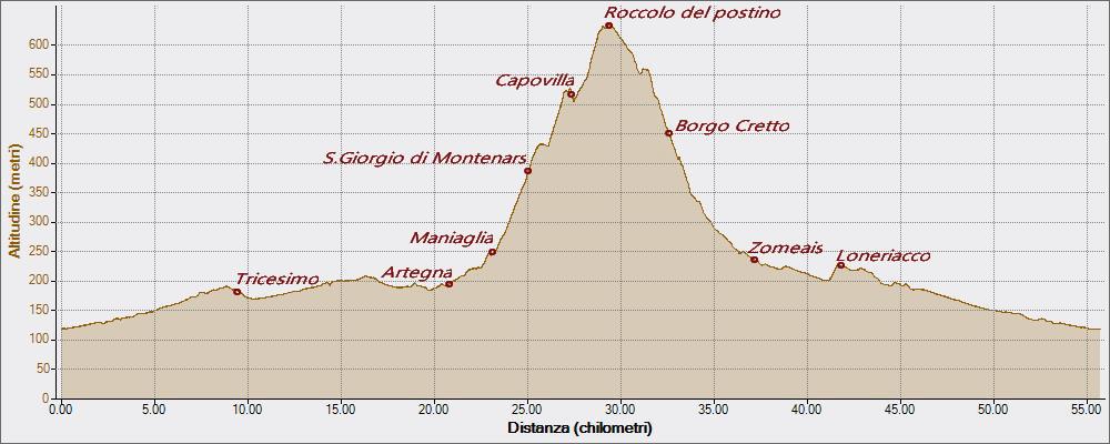 San Giorgio di Montenars Roccolo 08-07-2016, Altitudine - Distanza
