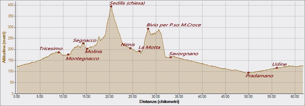 Sediilis e Torre 26-07-2016, Altitudine - Distanza