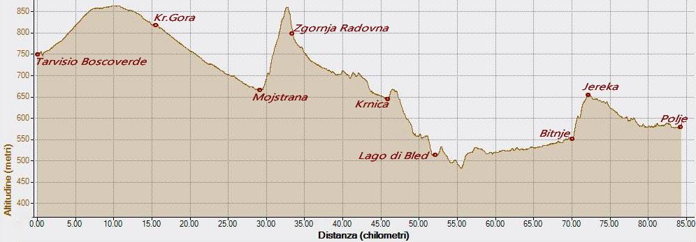Bohinjska Bistrica 23-08-2016, Altitudine - Distanza
