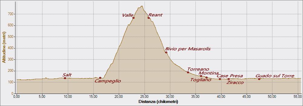 Reant 02-08-2016, Altitudine - Distanza