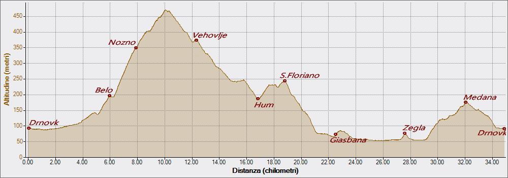 San Floriano 26-08-2016, Altitudine - Distanza