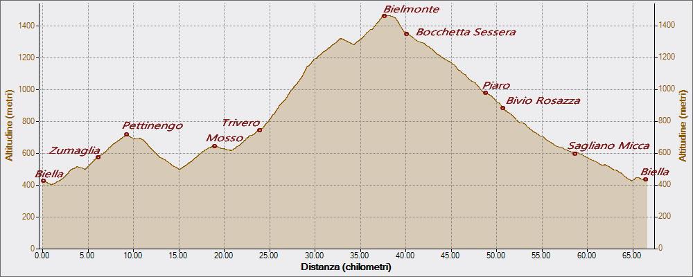 bielmonte-17-09-2016-altitudine-distanza