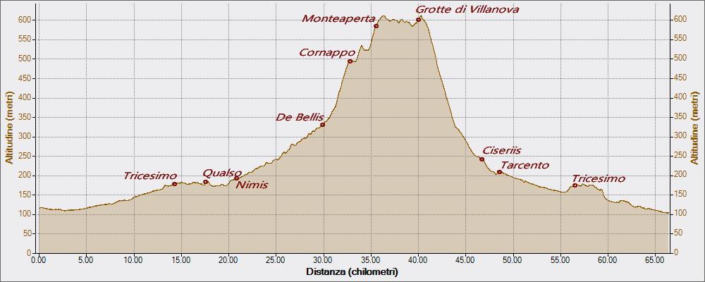 le-mie-sedute-cornappo-montemaggiore-16-10-2016-altitudine-distanza