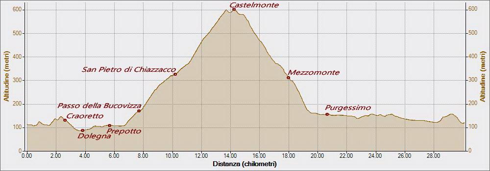 castelmonte-18-12-2016-altitudine-distanza