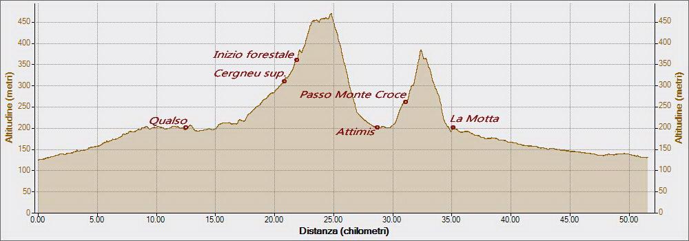 forestale-cergneu-attimis-la-motta-09-12-2016-altitudine-distanza