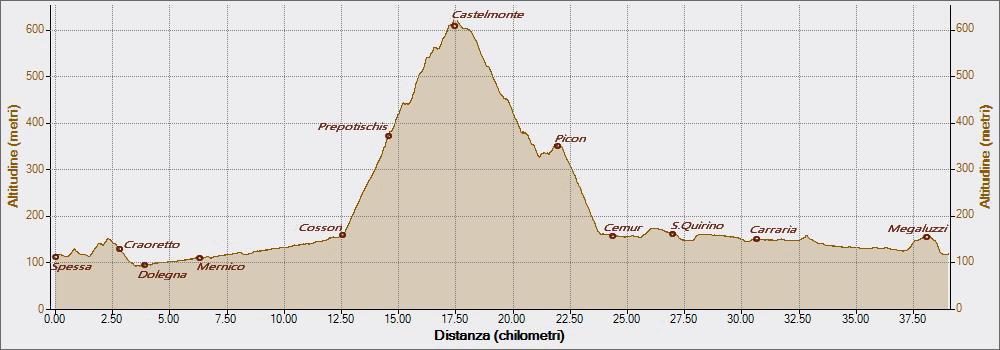 castelmonte-08-01-2017-altitudine-distanza