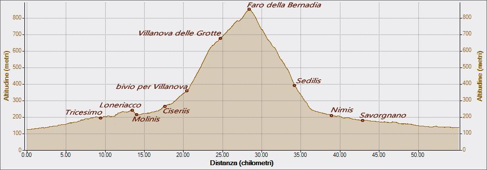 Bernadia da Tarcento 21-03-2017, Altitudine - Distanza