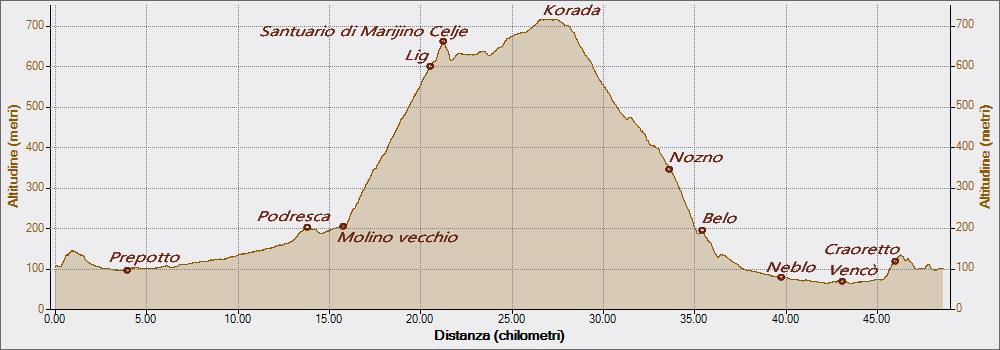 Korada da Mokino Vecchio 19-03-2017, Altitudine - Distanza