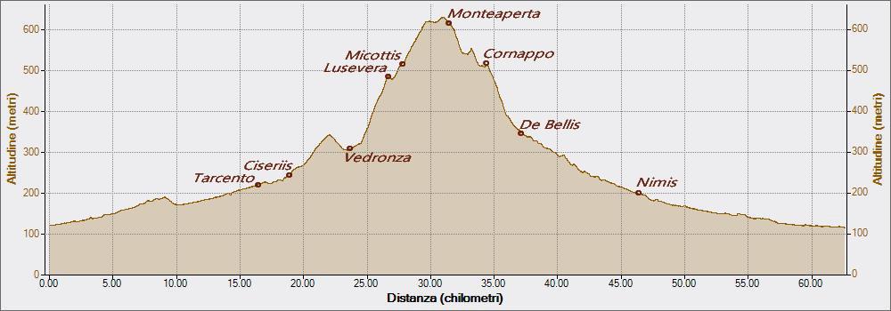 Monteaperta 24-03-2017, Altitudine - Distanza