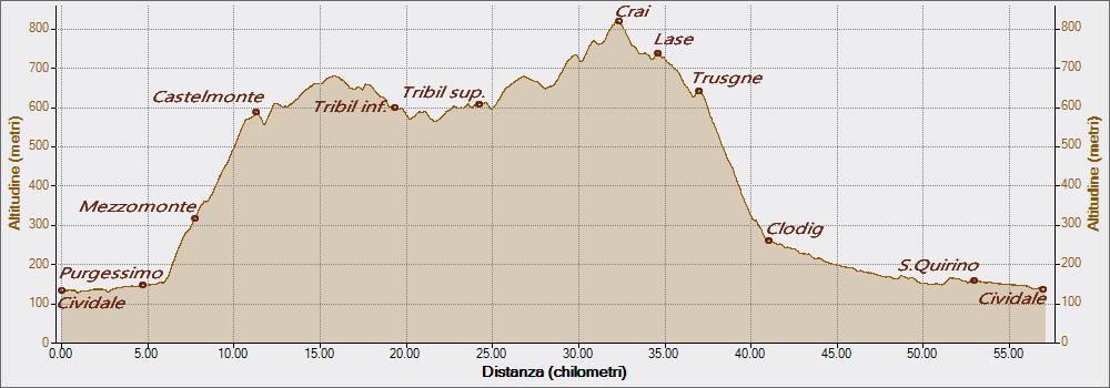 DRENCHIA 17-04-2017, Altitudine - Distanza