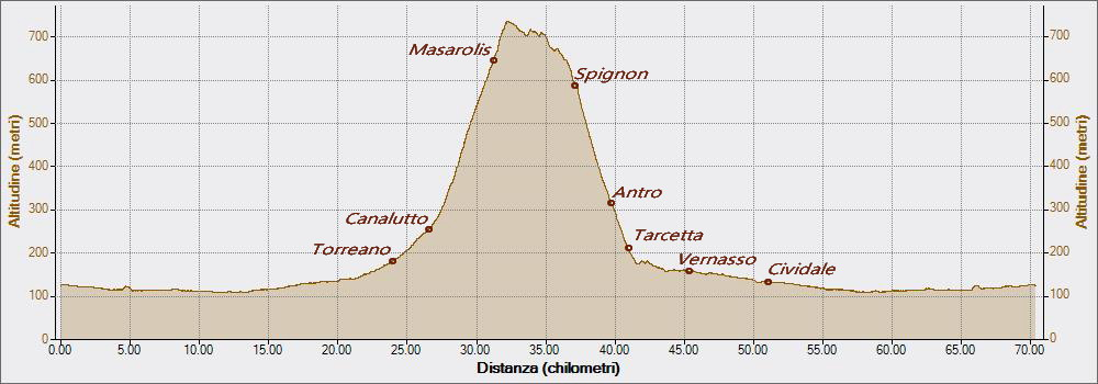 Masrolis Spignon 09-04-2017, Altitudine - Distanza