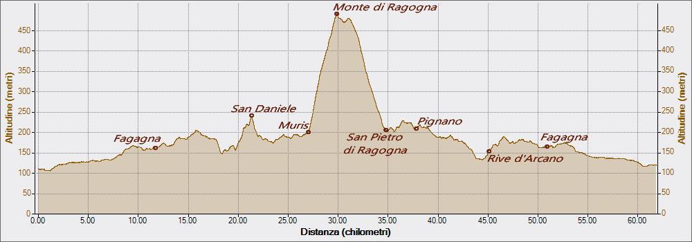 Monte di Ragogna 21-04-2017, Altitudine - Distanza