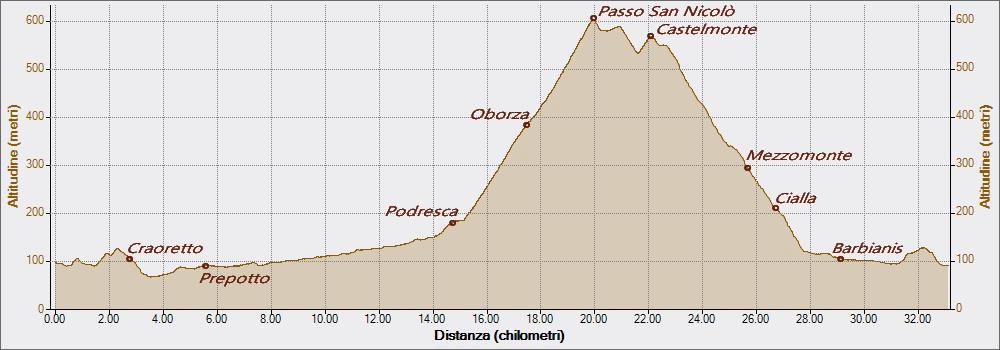 Oborza 23-04-2017, Altitudine - Distanza