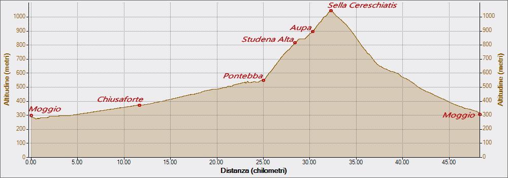 Cereschiatis 26-05-2017, Altitudine - Distanza