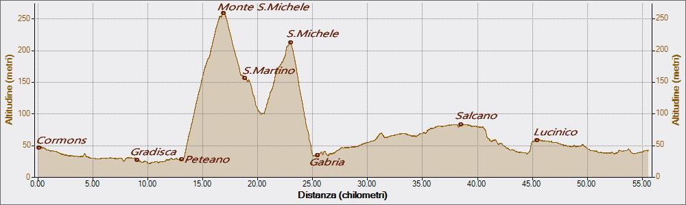Monte San Michele 07-05-2017, Altitudine - Distanza