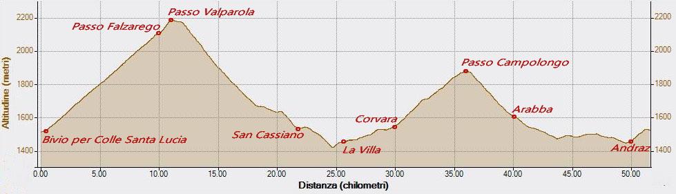 Dolomites 18-06-2017, Altitudine - Distanza