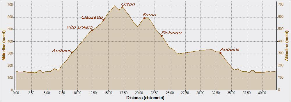 Pradis 04-06-2017, Altitudine - Distanza
